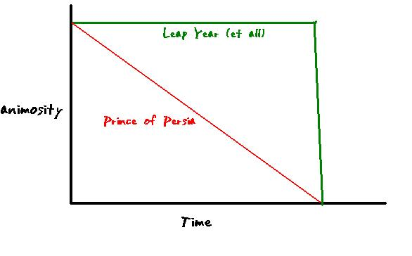 love graph for Prince of Persia